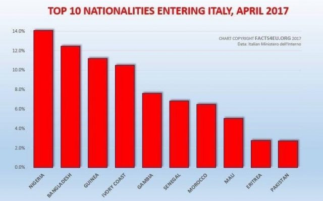 """V4 Report:  The fraudulent and fake """"refugee crisis"""" in Italy"""