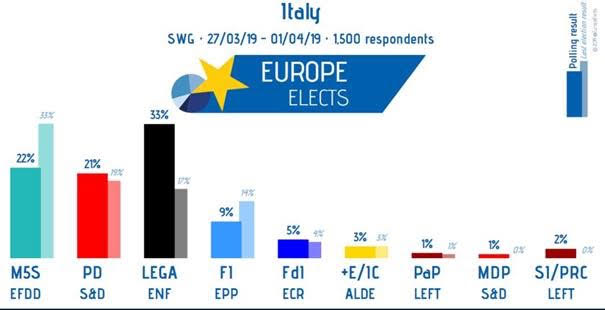 According to Europe Elects, Matteo Salvini (League) and Viktor Orban (Fidesz) are crushing the opposition.