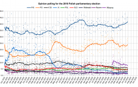 Besides the news in Italy, there are the upcoming elections in Poland, where the PiS has opened a giant lead (20%) over the Civic Platform (Tusk), which is melting down and moving leftwards.