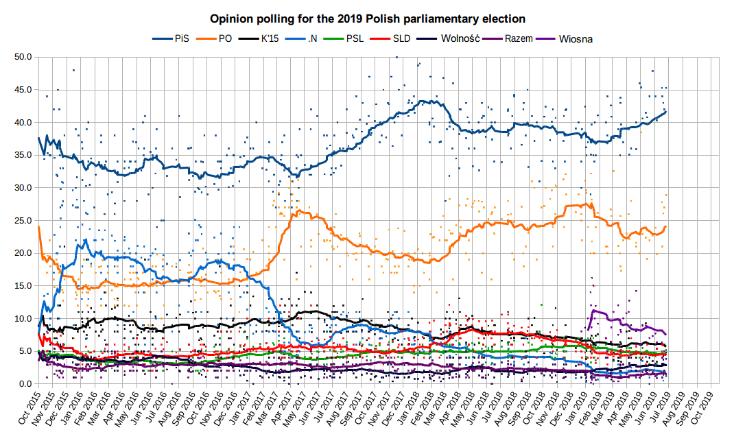 Poland elections:  Scheduled for this fall, the Law and Justice Party (PiS) widens its lead over nearest competitor by 20%.