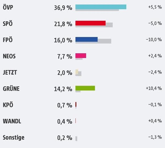 Austria elections:  As expected, Sebastian Kurz (OVP) has won in convincing fashion, but the choice of his coalition partner has always been the real issue…but it remains a mystery today.