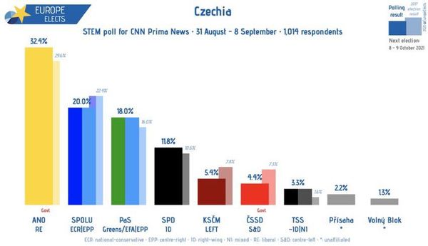 Czech Republic elections in one word: Painful.